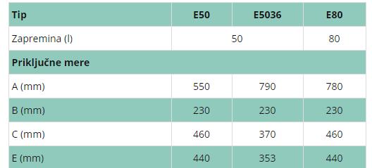 ELIT BOJLER 50L TALAS EM